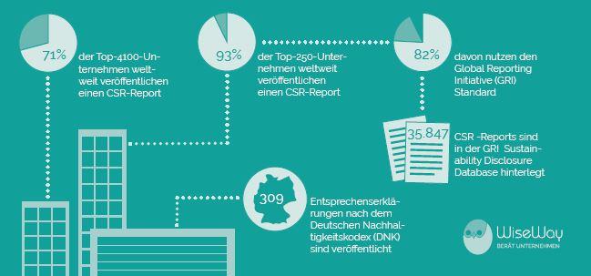 csr-reporting-infographik