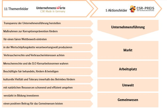 Aktionsfelder des CSR-Preis