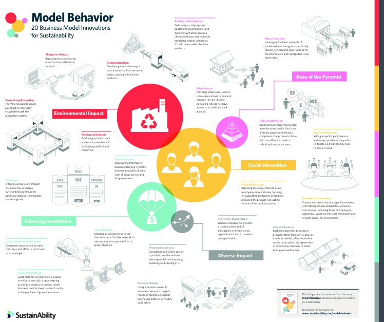 SustainAbility: 20 Business Model Innovations for Sustainability