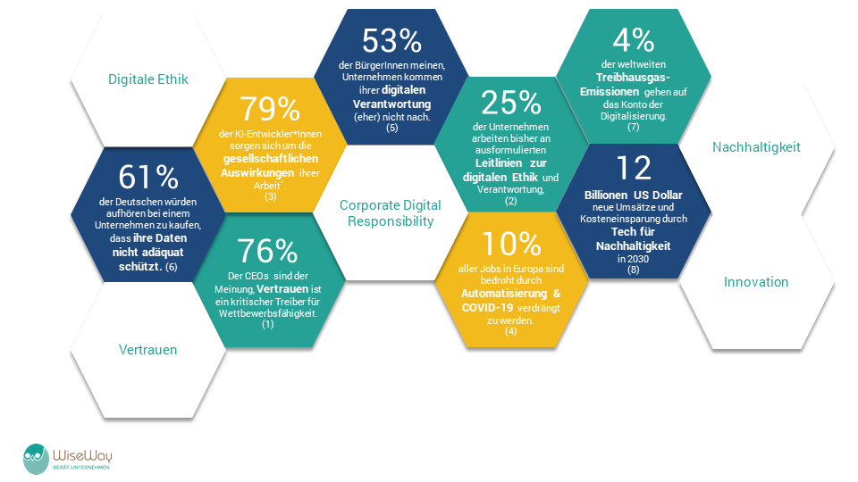 8 Gründe für eine Corporate Digital Responsibility