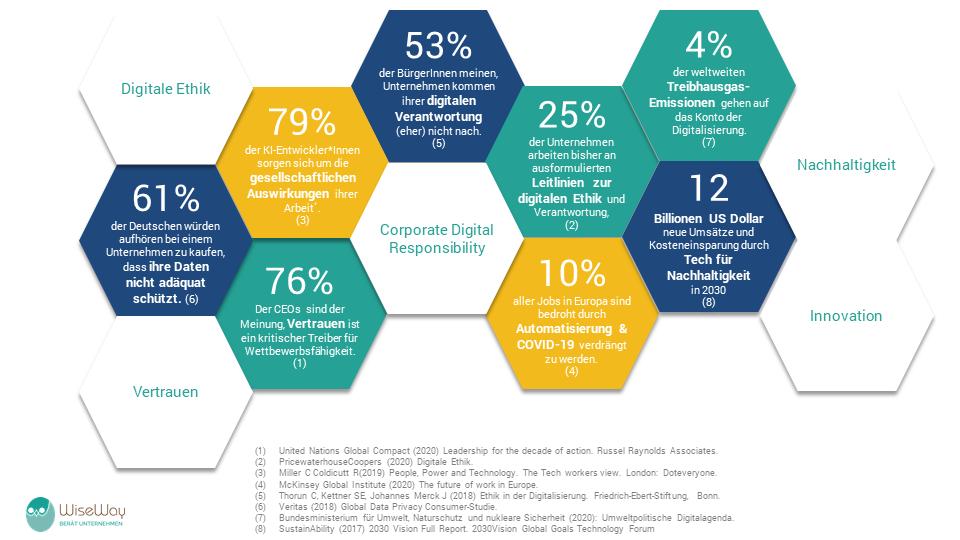 Zahlen und Fakten zu Corporate Digital Reponsibility