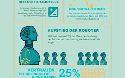 Infografik: Digitale Skepsis